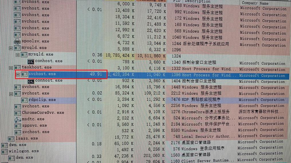 一次简单的服务器 cpu 占用率高的快速排查